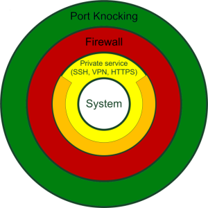 Port Knocking Layer Circles